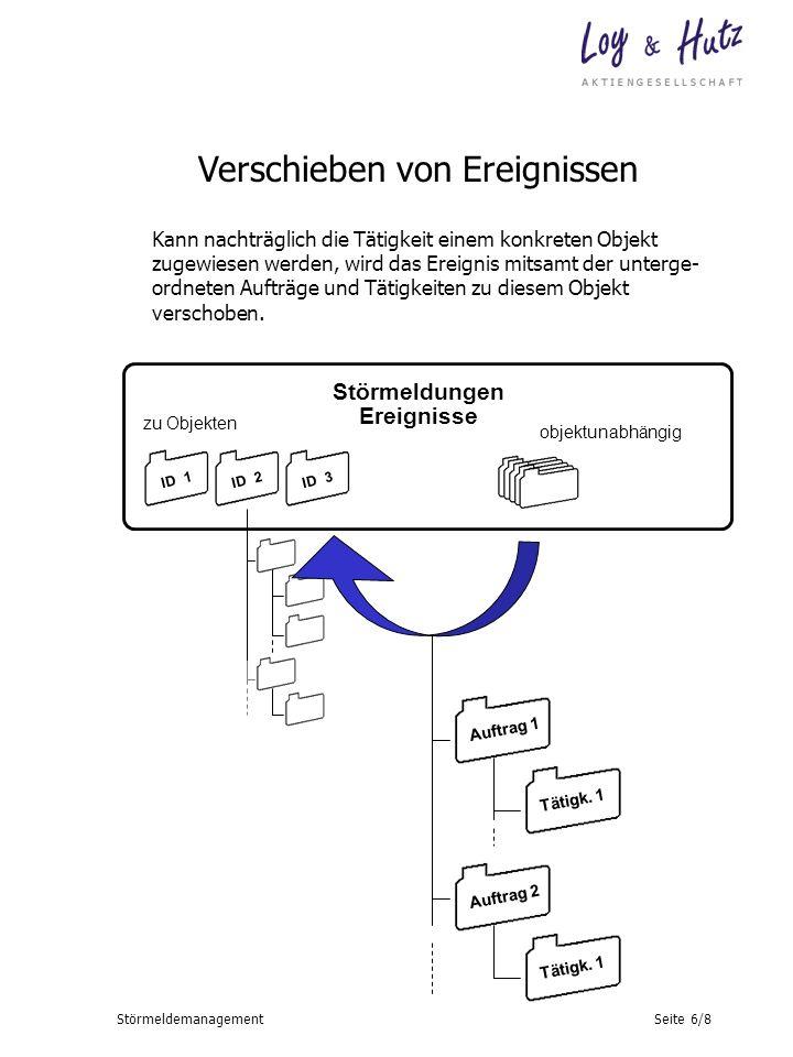 Seite 6/8Störmeldemanagement Störmeldungen Ereignisse zu Objekten objektunabhängig ID 1ID 2ID 3 Auftrag 1 Auftrag 2 Tätigk. 1 Verschieben von Ereignis