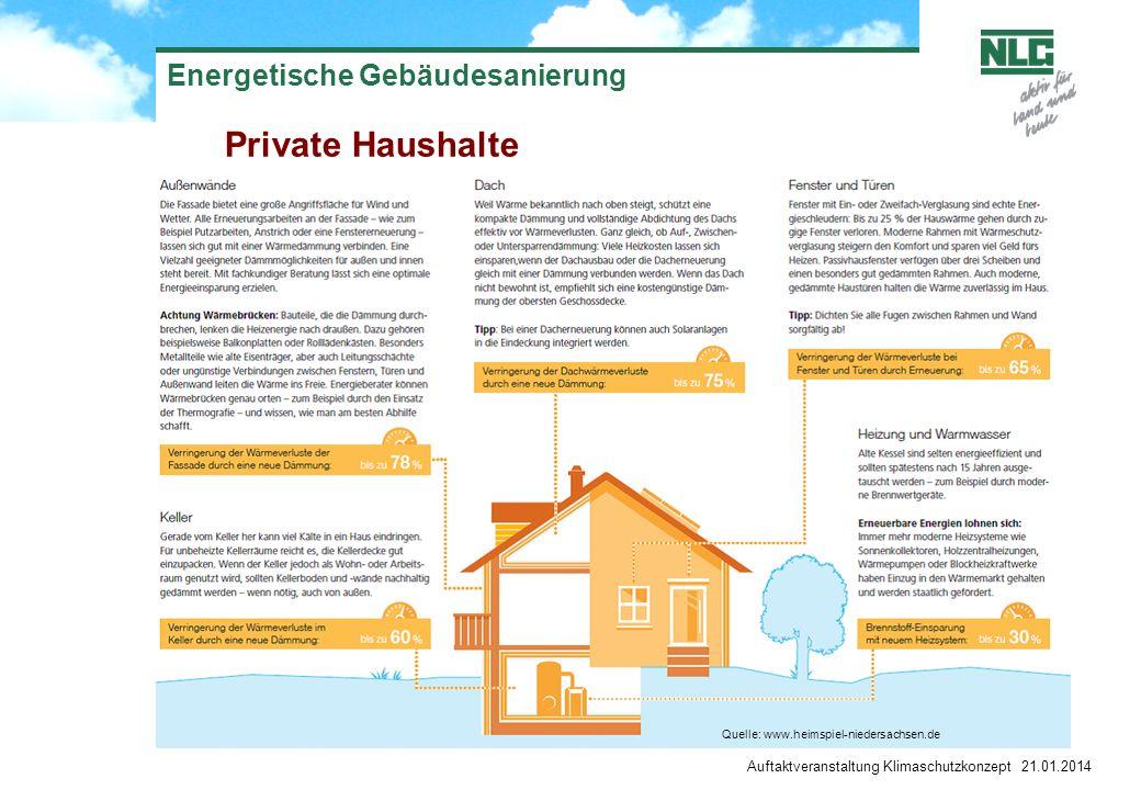 Auftaktveranstaltung Klimaschutzkonzept 21.01.2014 Energetische Gebäudesanierung Private Haushalte Energieverbrauch Energieeffizienz - + + Quelle: www.heimspiel-niedersachsen.de