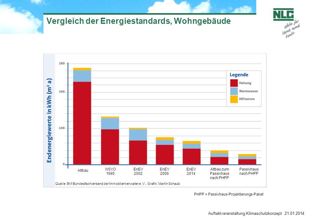 Auftaktveranstaltung Klimaschutzkonzept 21.01.2014 Vergleich der Energiestandards, Wohngebäude Quelle: BVI Bundesfachverband der Immobilienverwalter e.