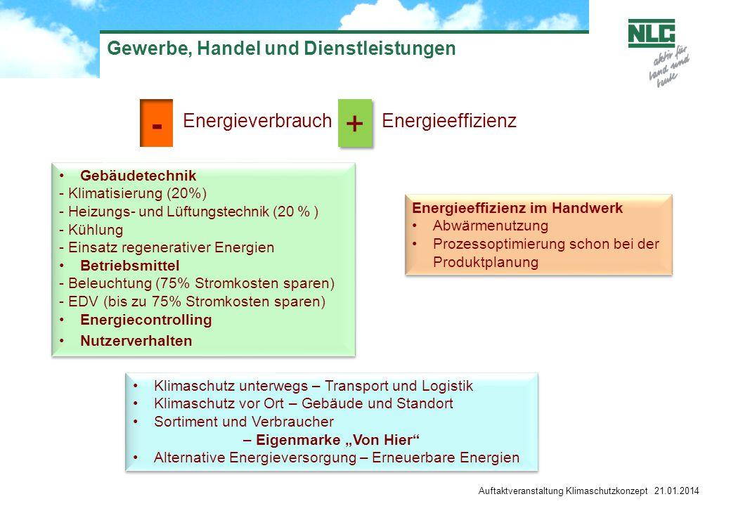 Auftaktveranstaltung Klimaschutzkonzept 21.01.2014 Gewerbe, Handel und Dienstleistungen Energieverbrauch Energieeffizienz Gebäudetechnik - Klimatisierung (20%) - Heizungs- und Lüftungstechnik (20 % ) - Kühlung - Einsatz regenerativer Energien Betriebsmittel - Beleuchtung (75% Stromkosten sparen) - EDV (bis zu 75% Stromkosten sparen) Energiecontrolling Nutzerverhalten Gebäudetechnik - Klimatisierung (20%) - Heizungs- und Lüftungstechnik (20 % ) - Kühlung - Einsatz regenerativer Energien Betriebsmittel - Beleuchtung (75% Stromkosten sparen) - EDV (bis zu 75% Stromkosten sparen) Energiecontrolling Nutzerverhalten Energieeffizienz im Handwerk Abwärmenutzung Prozessoptimierung schon bei der Produktplanung Energieeffizienz im Handwerk Abwärmenutzung Prozessoptimierung schon bei der Produktplanung - + + Klimaschutz unterwegs – Transport und Logistik Klimaschutz vor Ort – Gebäude und Standort Sortiment und Verbraucher – Eigenmarke Von Hier Alternative Energieversorgung – Erneuerbare Energien Klimaschutz unterwegs – Transport und Logistik Klimaschutz vor Ort – Gebäude und Standort Sortiment und Verbraucher – Eigenmarke Von Hier Alternative Energieversorgung – Erneuerbare Energien