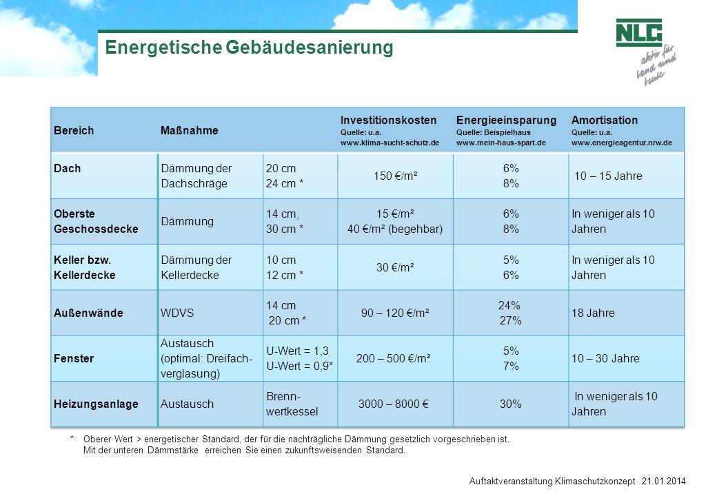 Auftaktveranstaltung Klimaschutzkonzept 21.01.2014 Energetische Gebäudesanierung * Oberer Wert > energetischer Standard, der für die nachträgliche Dämmung gesetzlich vorgeschrieben ist.