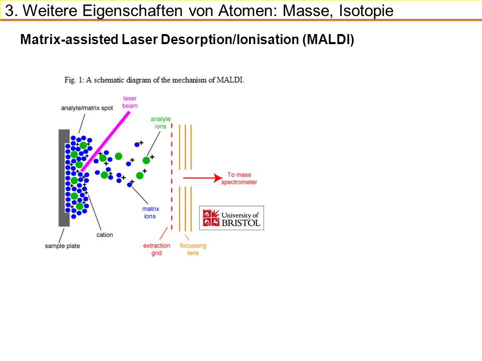 Matrix-assisted Laser Desorption/Ionisation (MALDI) 3.
