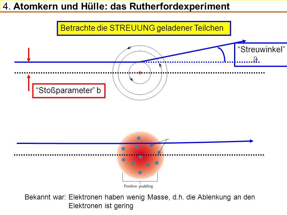 4. Atomkern und Hülle: das Rutherfordexperiment Betrachte die STREUUNG geladener Teilchen Stoßparameter b Streuwinkel Bekannt war: Elektronen haben we