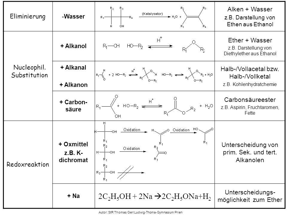 Eliminierung -Wasser Alken + Wasser z.B. Darstellung von Ethen aus Ethanol Nucleophil. Substitution + Alkanol Ether + Wasser z.B. Darstellung von Diet