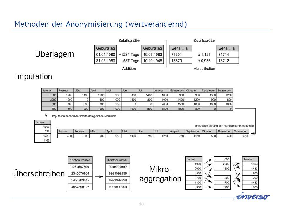 10 Methoden der Anonymisierung (wertverändernd) Mikro- aggregation Überlagern Überschreiben Imputation