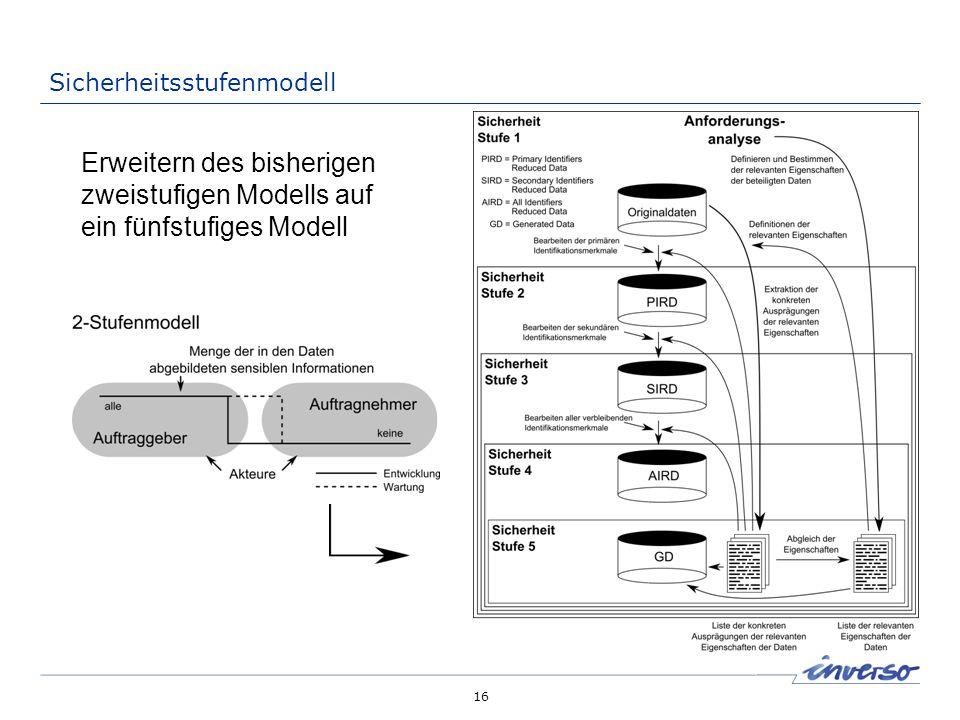 16 Sicherheitsstufenmodell Erweitern des bisherigen zweistufigen Modells auf ein fünfstufiges Modell