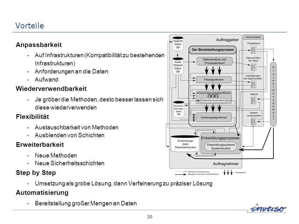 20 Vorteile Anpassbarkeit -Auf Infrastrukturen (Kompatibilität zu bestehenden Infrastrukturen) -Anforderungen an die Daten -Aufwand Wiederverwendbarke