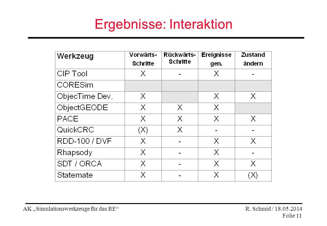 AK Simulationswerkzeuge für das RE R. Schmid / 18.05.2014 Folie 11 Ergebnisse: Interaktion