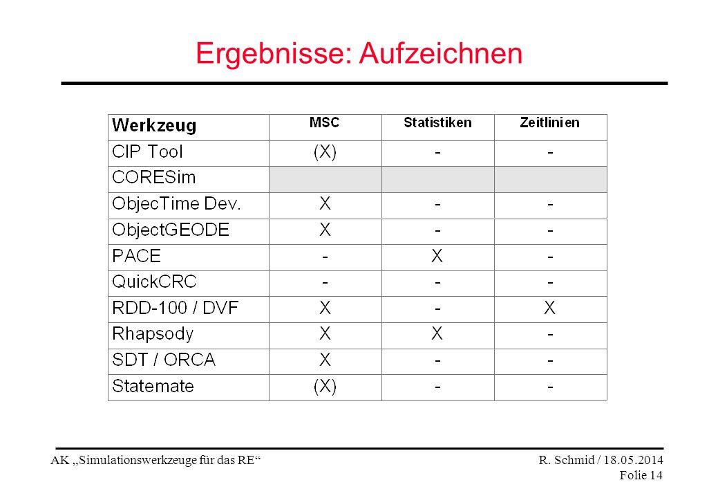 AK Simulationswerkzeuge für das RE R. Schmid / 18.05.2014 Folie 14 Ergebnisse: Aufzeichnen