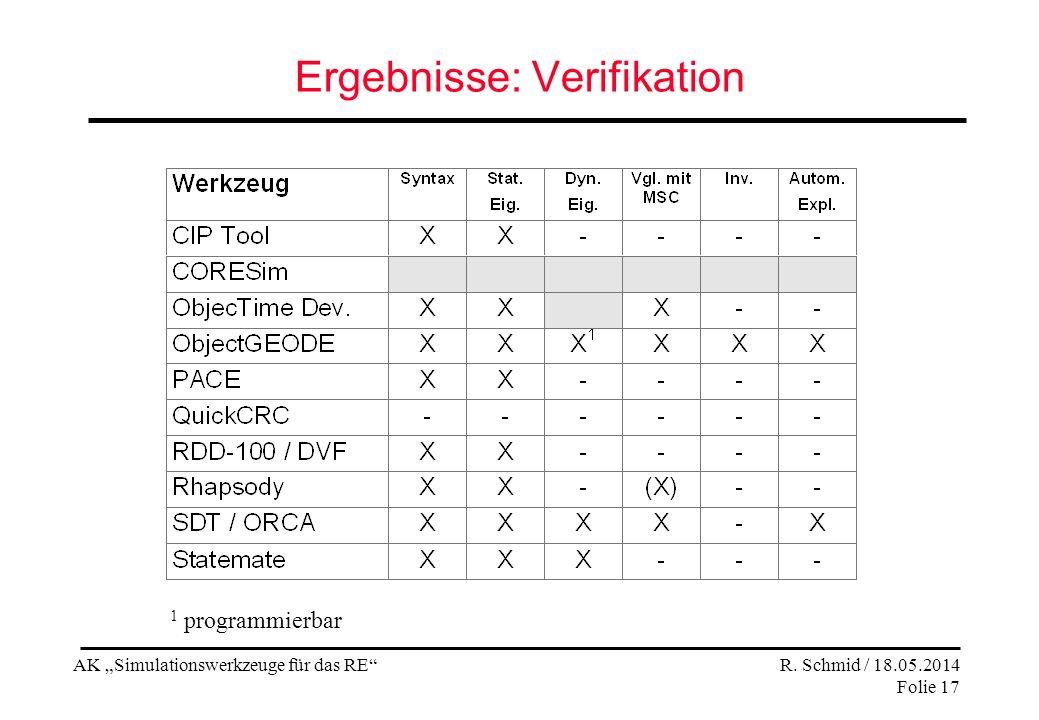 AK Simulationswerkzeuge für das RE R. Schmid / 18.05.2014 Folie 17 Ergebnisse: Verifikation 1 programmierbar