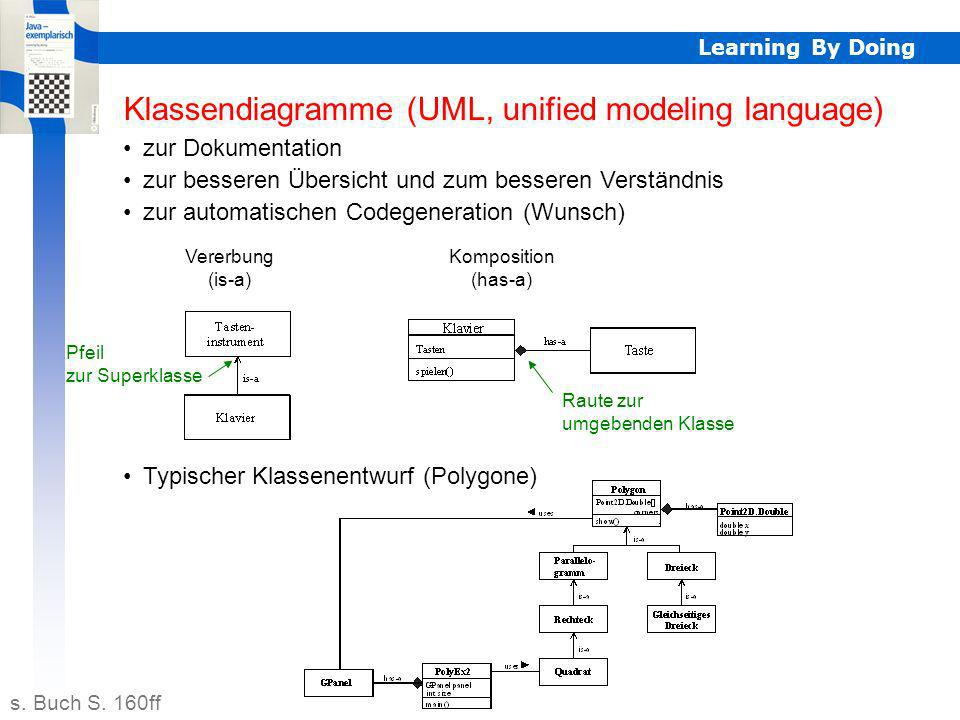 Learning By Doing Zugriffsbezeichner (Package-Konzept) Semantische Fehler (Fehler zur Laufzeit des Programms) sind oft auf die fehlerhafte Veränderung von Daten zurück- zuführen.