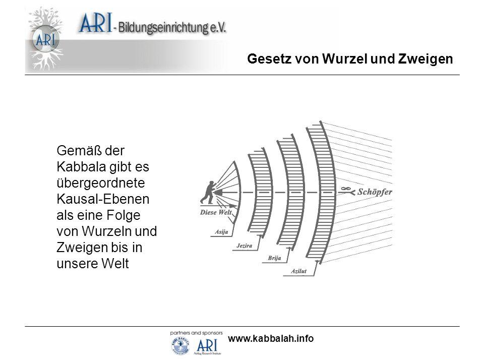 www.kabbalah.info Gesetz von Wurzel und Zweigen Gemäß der Kabbala gibt es übergeordnete Kausal-Ebenen als eine Folge von Wurzeln und Zweigen bis in un