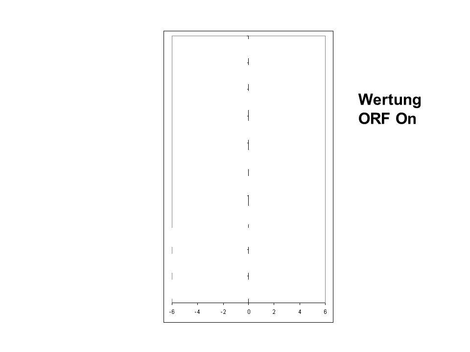 Wertung ORF On