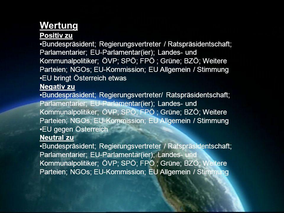 Wertung Positiv zu Bundespräsident; Regierungsvertreter / Ratspräsidentschaft; Parlamentarier; EU-Parlamentar(ier); Landes- und Kommunalpolitiker; ÖVP