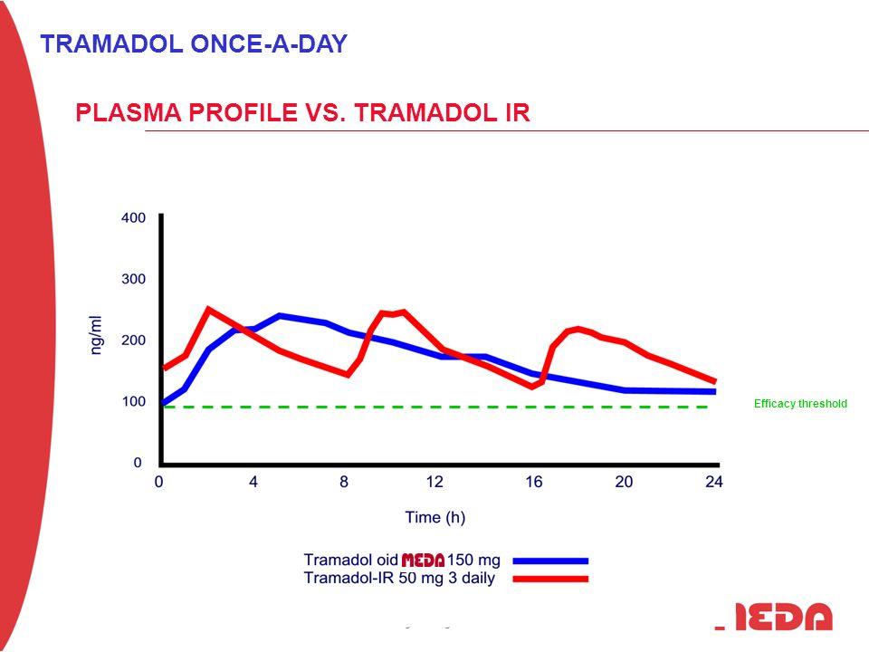 MEDA Pharma Schulungsunterlagen – nur zum internen Gebrauch PLASMA PROFILE VS. TRAMADOL IR TRAMADOL ONCE-A-DAY Efficacy threshold