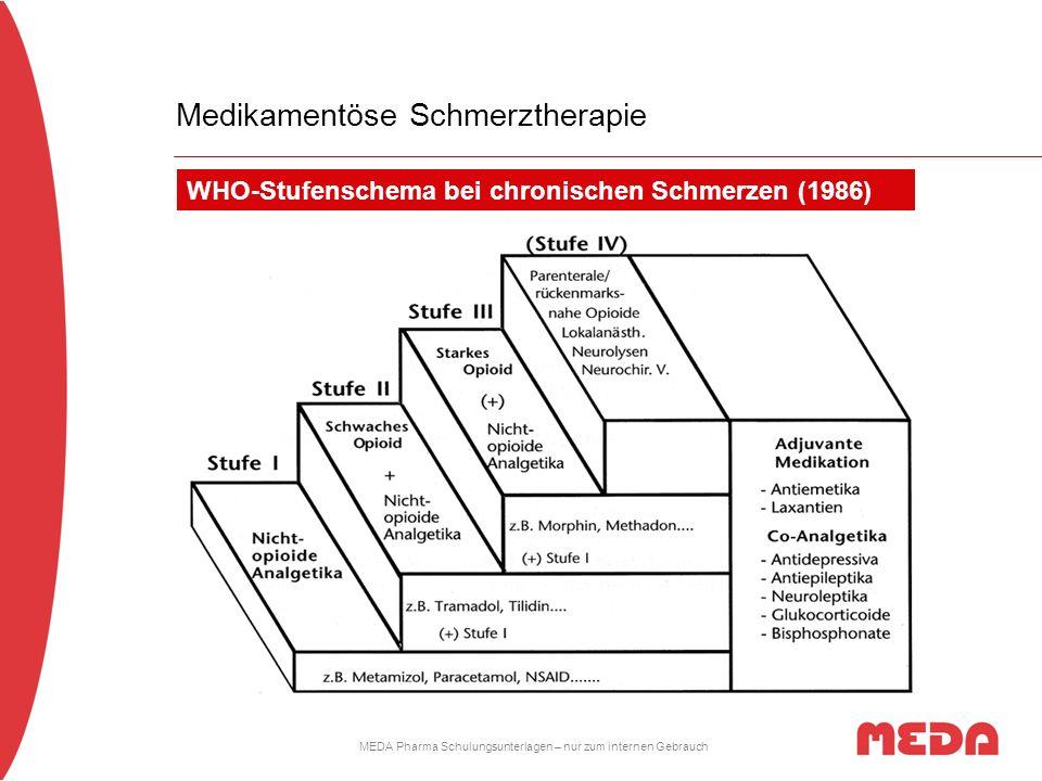 MEDA Pharma Schulungsunterlagen – nur zum internen Gebrauch leicht mittel stark Analgetika33 Die Therapie sollte nach WHO Stufen- Schema erfolgen.
