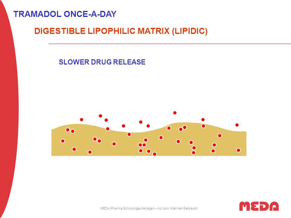 MEDA Pharma Schulungsunterlagen – nur zum internen Gebrauch DIGESTIBLE LIPOPHILIC MATRIX (LIPIDIC) TRAMADOL ONCE-A-DAY SLOWER DRUG RELEASE