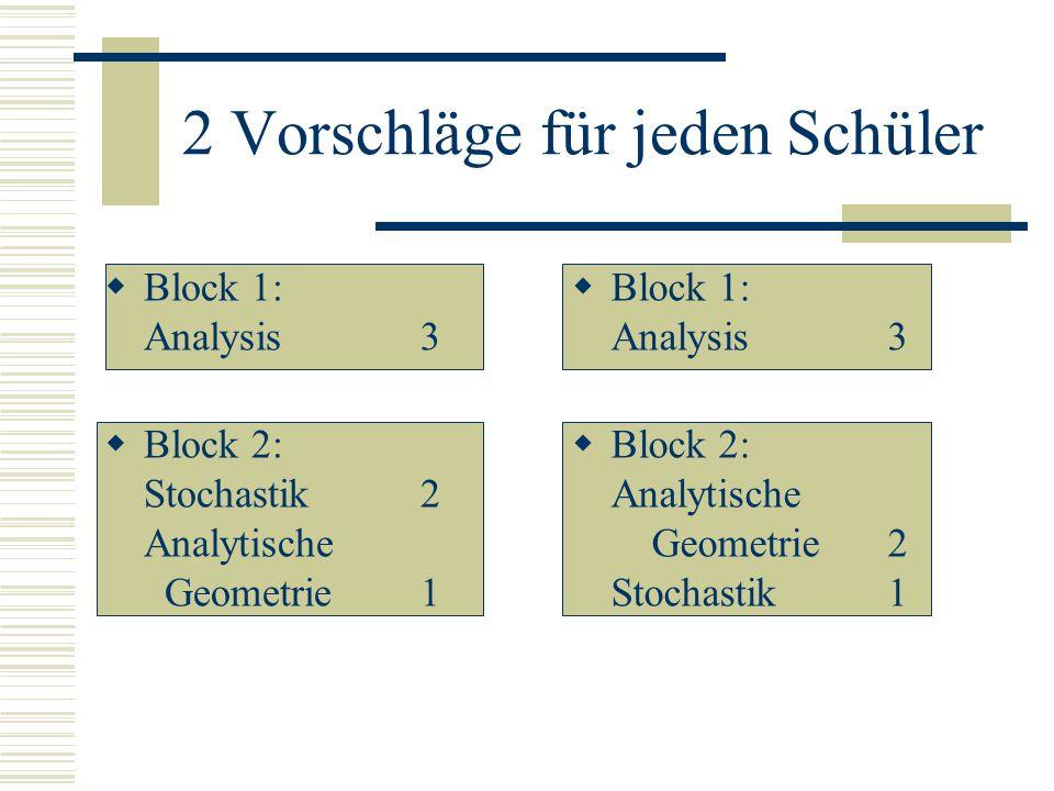 Jeder Schüler wählt einen Block 1 aus einem Vorschlag (eine Aufgabe Analysis, 50%) einen Block 2 aus dem gleichen oder dem anderen Vorschlag (je eine Aufgabe Stochastik und Analytische Geometrie, davon eine mit 34%, eine mit 16% gewichtet)