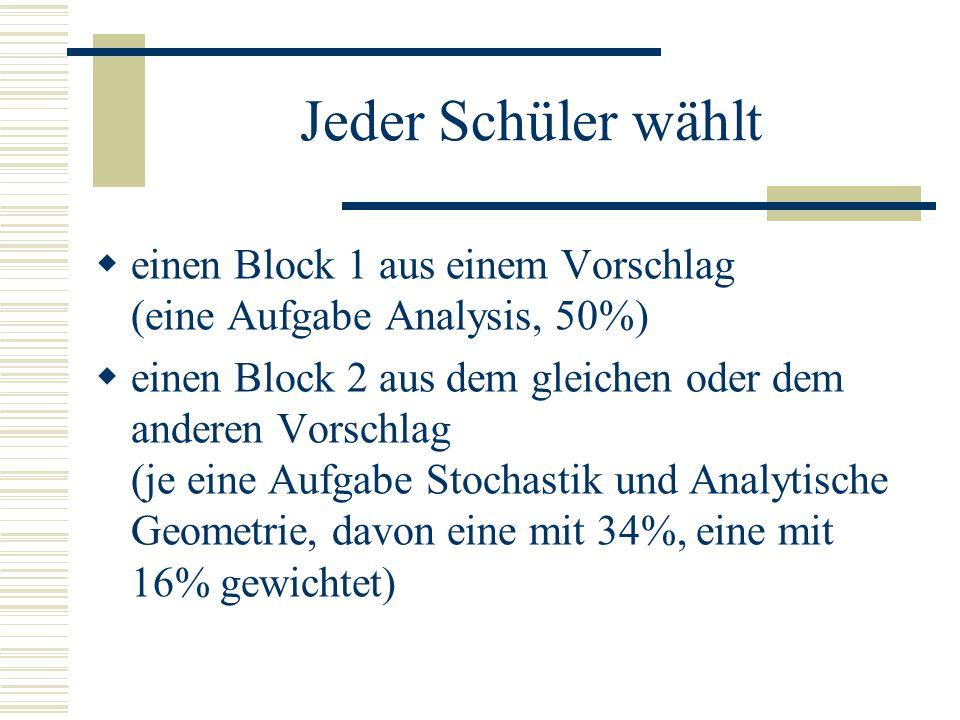 Vektor-Geometrie LK Punkte, Geraden, Ebenen, Kugeln im Raum Klassifikation von Ebenen- und Geradenscharen und deren Lagebeziehung Flächen- und Rauminhalte von Dreieck, Viereck, Spat und Pyramide metrische Größen (d, A, V) in Abhängigkeit von einem Parameter, geom.