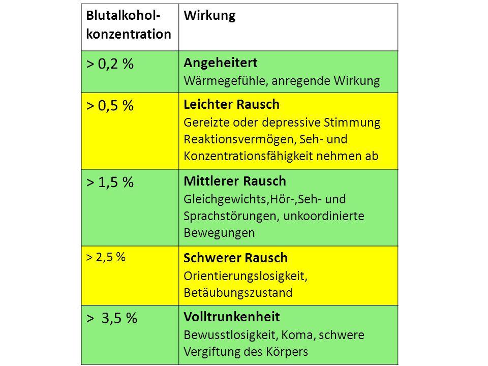 Blutalkohol- konzentration Wirkung > 0,2 % Angeheitert Wärmegefühle, anregende Wirkung > 0,5 % Leichter Rausch Gereizte oder depressive Stimmung Reaktionsvermögen, Seh- und Konzentrationsfähigkeit nehmen ab > 1,5 % Mittlerer Rausch Gleichgewichts,Hör-,Seh- und Sprachstörungen, unkoordinierte Bewegungen > 2,5 % Schwerer Rausch Orientierungslosigkeit, Betäubungszustand > 3,5 % Volltrunkenheit Bewusstlosigkeit, Koma, schwere Vergiftung des Körpers
