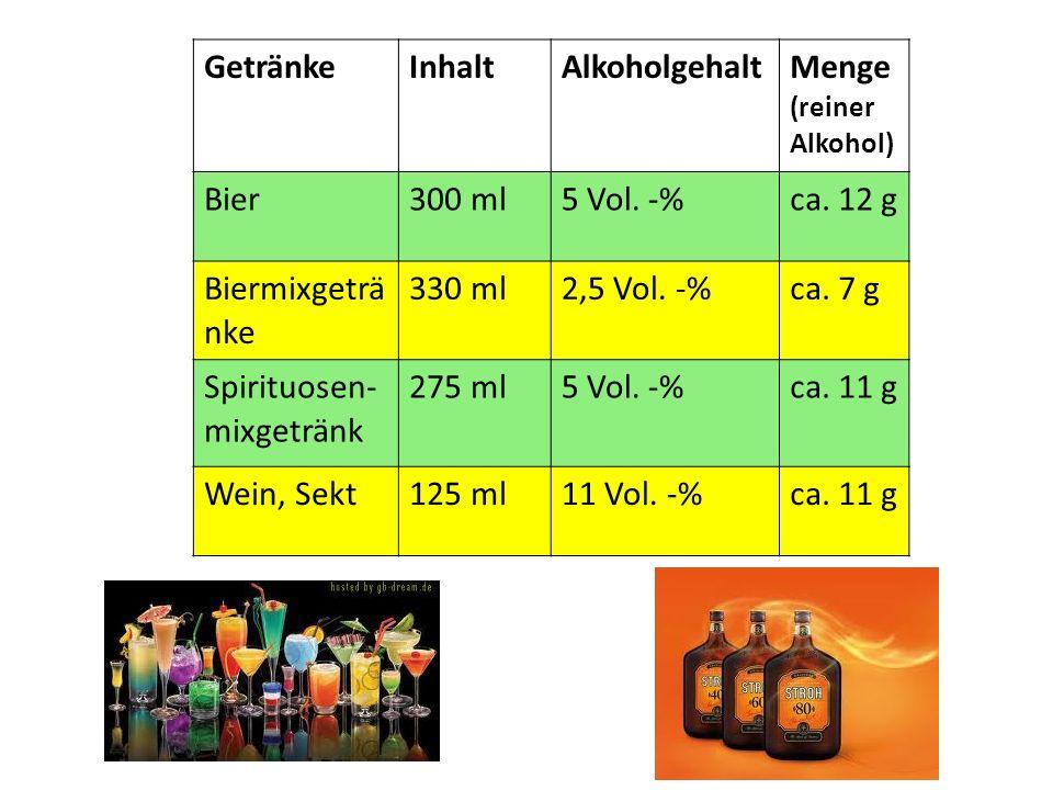 GetränkeInhaltAlkoholgehalt Menge (reiner Alkohol) Bier300 ml5 Vol. -%ca. 12 g Biermixgeträ nke 330 ml2,5 Vol. -%ca. 7 g Spirituosen- mixgetränk 275 m