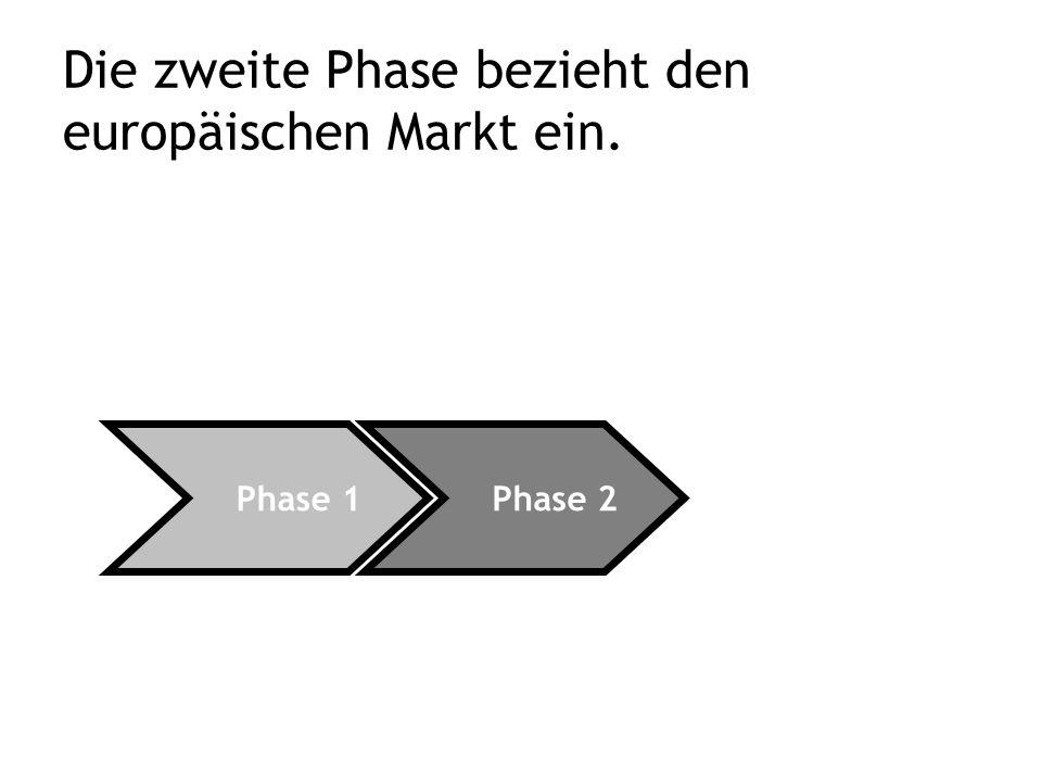 Die zweite Phase bezieht den europäischen Markt ein. Phase 2 Phase 1