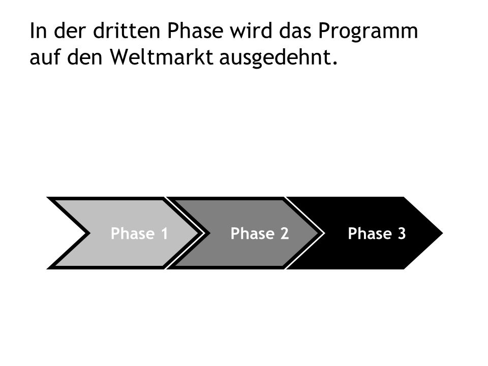 In der dritten Phase wird das Programm auf den Weltmarkt ausgedehnt. Phase 3 Phase 2 Phase 1