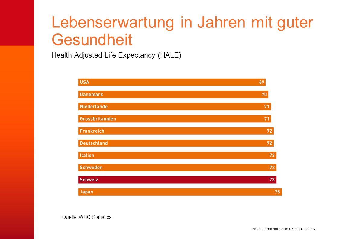 © economiesuisse Health Adjusted Life Expectancy (HALE) Lebenserwartung in Jahren mit guter Gesundheit 18.05.2014 Seite 2 Quelle: WHO Statistics