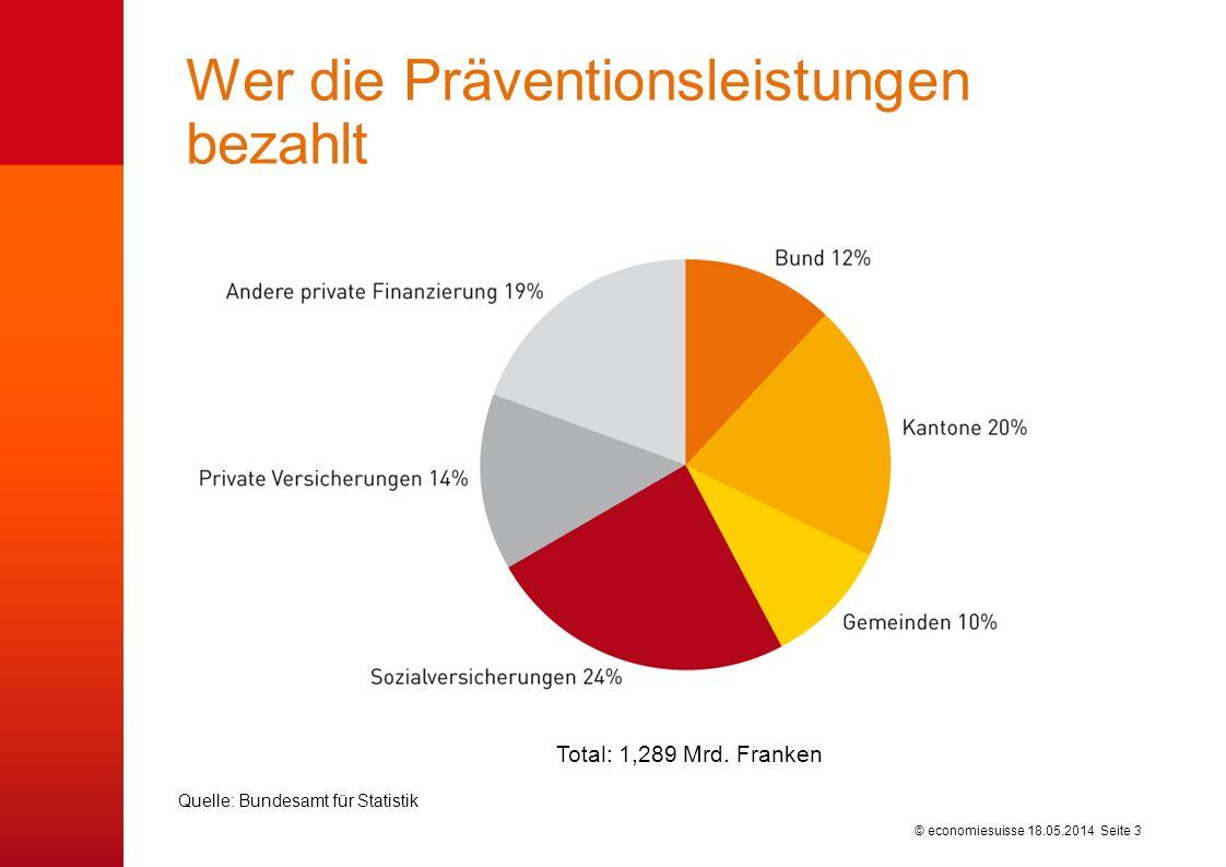 © economiesuisse Wer die Präventionsleistungen bezahlt 18.05.2014 Seite 3 Total: 1,289 Mrd. Franken Quelle: Bundesamt für Statistik