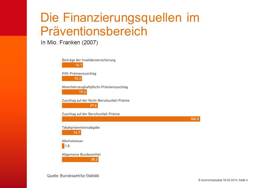 © economiesuisse Die Finanzierungsquellen im Präventionsbereich 18.05.2014 Seite 4 Quelle: Bundesamt für Statistik In Mio. Franken (2007)