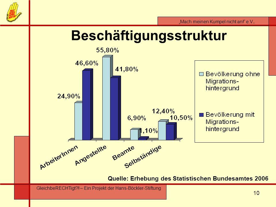 10 Mach meinen Kumpel nicht an! e.V. GleichbeRECHTigt?! – Ein Projekt der Hans-Böckler-Stiftung Beschäftigungsstruktur Quelle: Erhebung des Statistisc