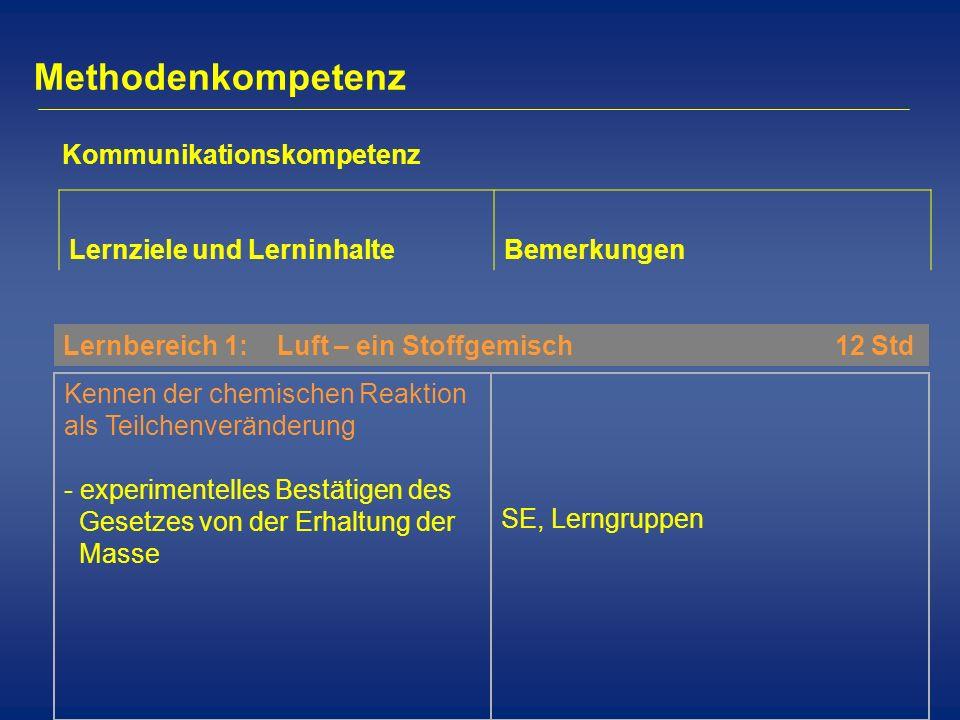 Methodenkompetenz Lernziele und LerninhalteBemerkungen Kommunikationskompetenz Lernbereich 1: Luft – ein Stoffgemisch 12 Std Kennen der chemischen Rea