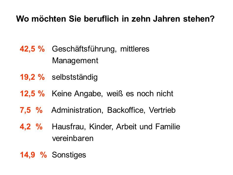 Wo möchten Sie beruflich in zehn Jahren stehen? 42,5 % Geschäftsführung, mittleres Management 19,2 % selbstständig 12,5 % Keine Angabe, weiß es noch n