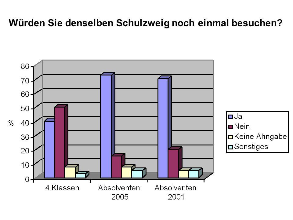 Würden Sie denselben Schulzweig noch einmal besuchen?