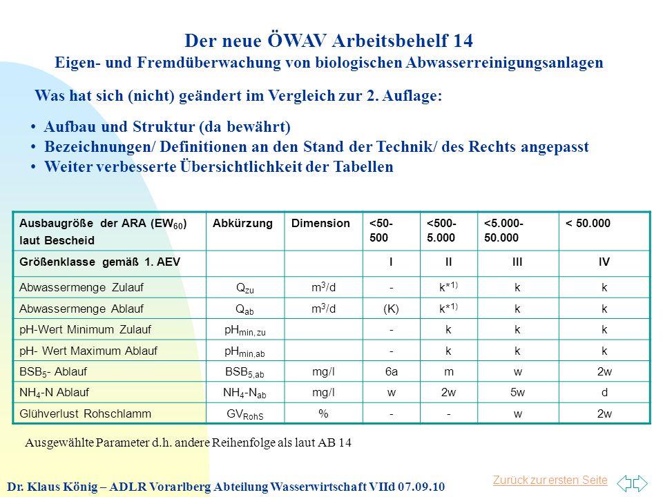 Zurück zur ersten Seite Der neue ÖWAV Arbeitsbehelf 14 Eigen- und Fremdüberwachung von biologischen Abwasserreinigungsanlagen Was hat sich (nicht) geändert im Vergleich zur 2.