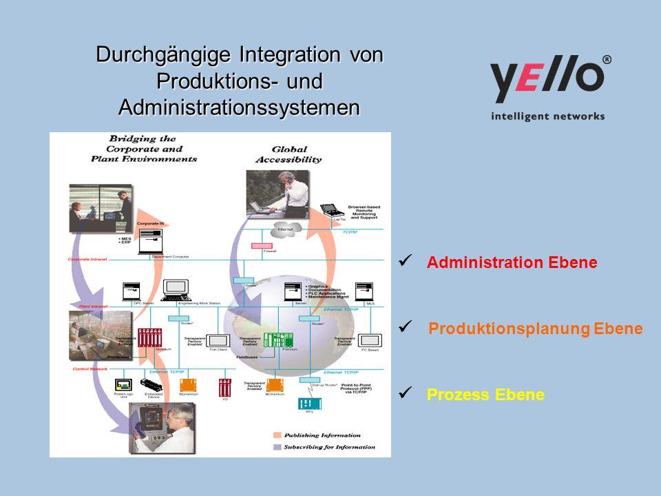 Durchgängige Integration von Produktions- und Administrationssystemen Administration Ebene Produktionsplanung Ebene Prozess Ebene
