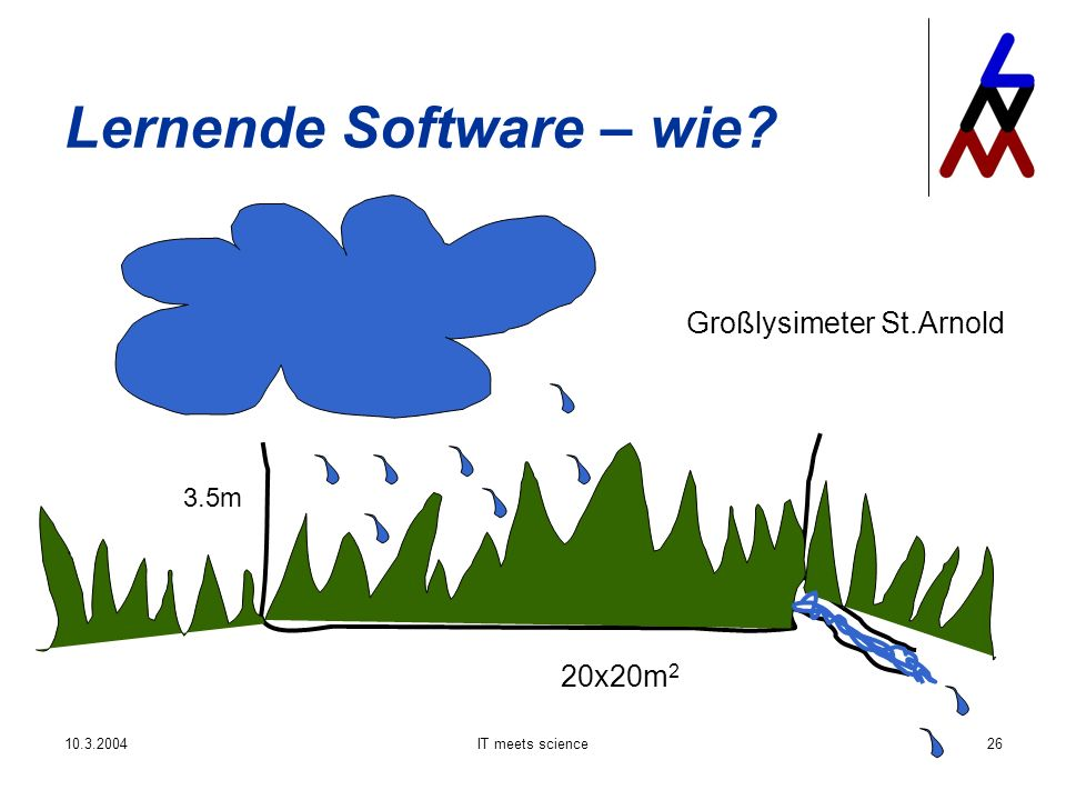 IT meets science26 Lernende Software – wie Großlysimeter St.Arnold 20x20m 2 3.5m