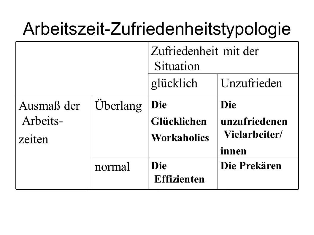 Arbeitszeit-Zufriedenheitstypologie Die PrekärenDie Effizienten normal Die unzufriedenen Vielarbeiter/ innen Die Glücklichen Workaholics ÜberlangAusma