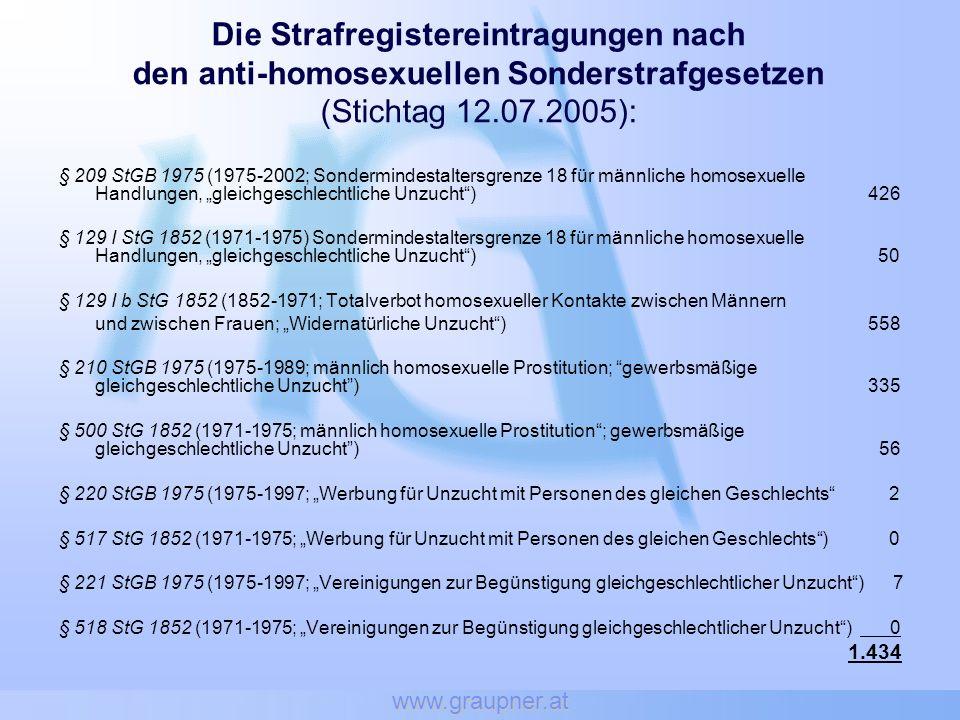 www.graupner.at Die Strafregistereintragungen nach den anti-homosexuellen Sonderstrafgesetzen (Stichtag 12.07.2005): § 209 StGB 1975 (1975-2002; Sondermindestaltersgrenze 18 für männliche homosexuelle Handlungen, gleichgeschlechtliche Unzucht) 426 § 129 I StG 1852 (1971-1975) Sondermindestaltersgrenze 18 für männliche homosexuelle Handlungen, gleichgeschlechtliche Unzucht) 50 § 129 I b StG 1852 (1852-1971; Totalverbot homosexueller Kontakte zwischen Männern und zwischen Frauen; Widernatürliche Unzucht) 558 § 210 StGB 1975 (1975-1989; männlich homosexuelle Prostitution; gewerbsmäßige gleichgeschlechtliche Unzucht) 335 § 500 StG 1852 (1971-1975; männlich homosexuelle Prostitution; gewerbsmäßige gleichgeschlechtliche Unzucht) 56 § 220 StGB 1975 (1975-1997; Werbung für Unzucht mit Personen des gleichen Geschlechts 2 § 517 StG 1852 (1971-1975; Werbung für Unzucht mit Personen des gleichen Geschlechts) 0 § 221 StGB 1975 (1975-1997; Vereinigungen zur Begünstigung gleichgeschlechtlicher Unzucht) 7 § 518 StG 1852 (1971-1975; Vereinigungen zur Begünstigung gleichgeschlechtlicher Unzucht) 0 1.434