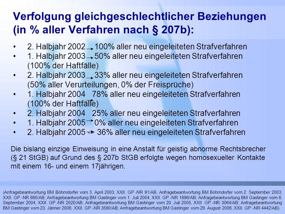 Verfolgung gleichgeschlechtlicher Beziehungen (in % aller Verfahren nach § 207b): 2. Halbjahr 2002 100% aller neu eingeleiteten Strafverfahren 1. Halb