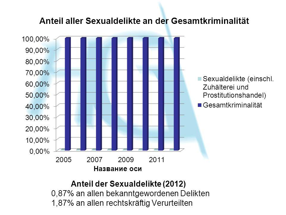 Anteil der Sexualdelikte (2012) 0,87% an allen bekanntgewordenen Delikten 1,87% an allen rechtskräftig Verurteilten