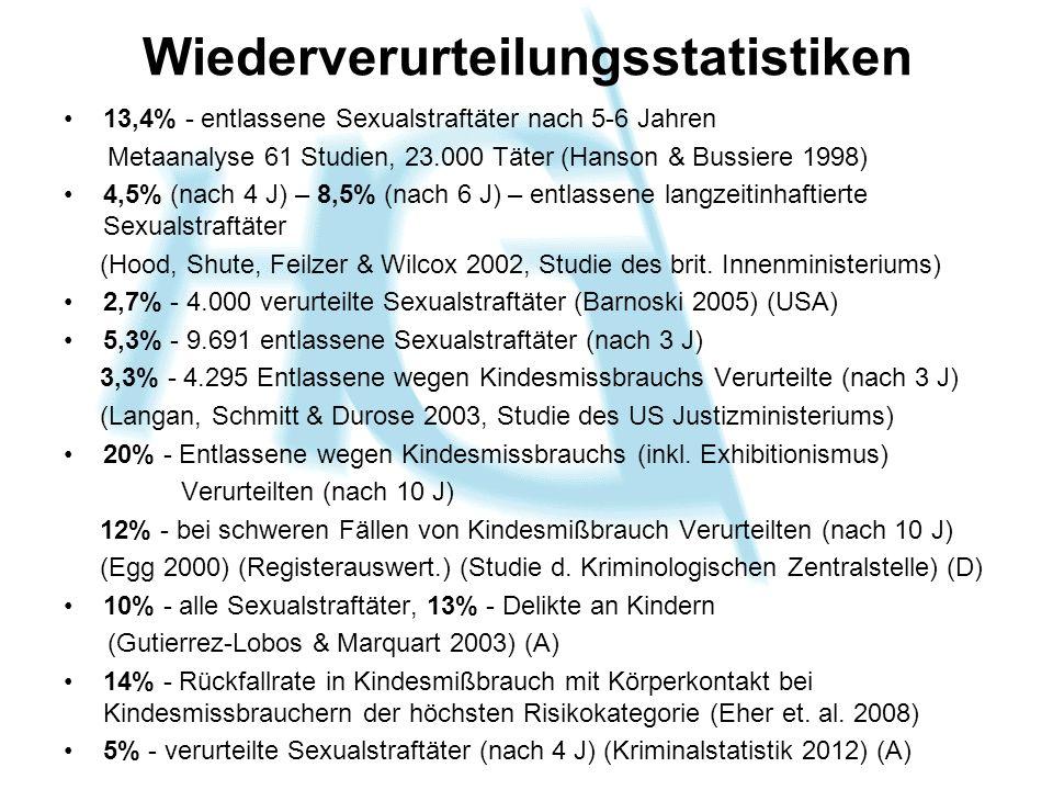Wiederverurteilungsstatistiken 13,4% - entlassene Sexualstraftäter nach 5-6 Jahren Metaanalyse 61 Studien, 23.000 Täter (Hanson & Bussiere 1998) 4,5%