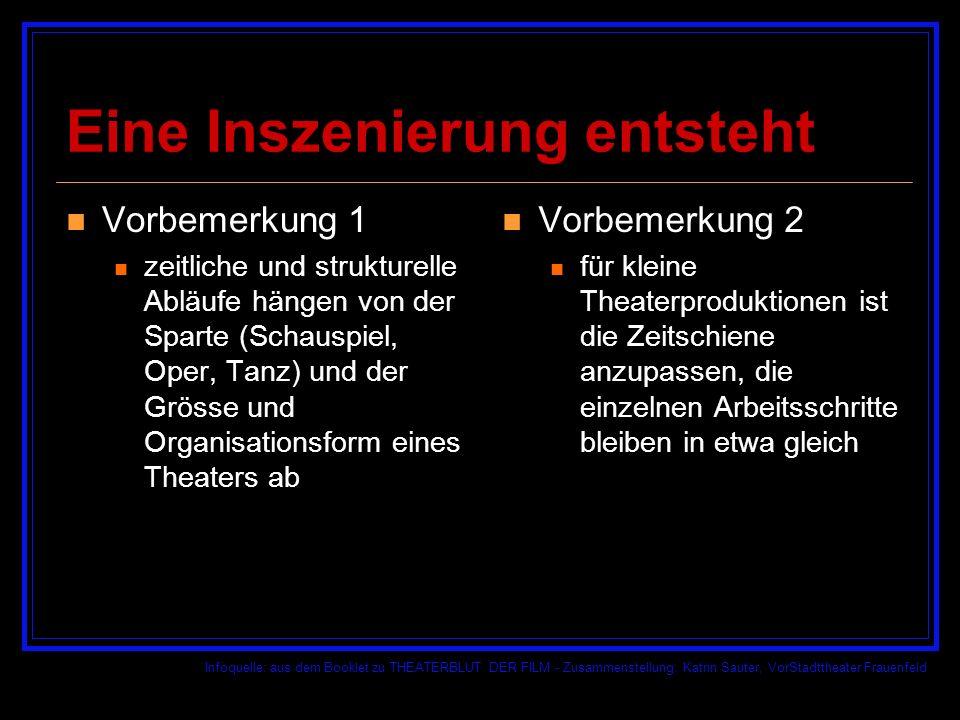 Infoquelle: aus dem Booklet zu THEATERBLUT DER FILM - Zusammenstellung: Katrin Sauter, VorStadttheater Frauenfeld Was wollen wir spielen.