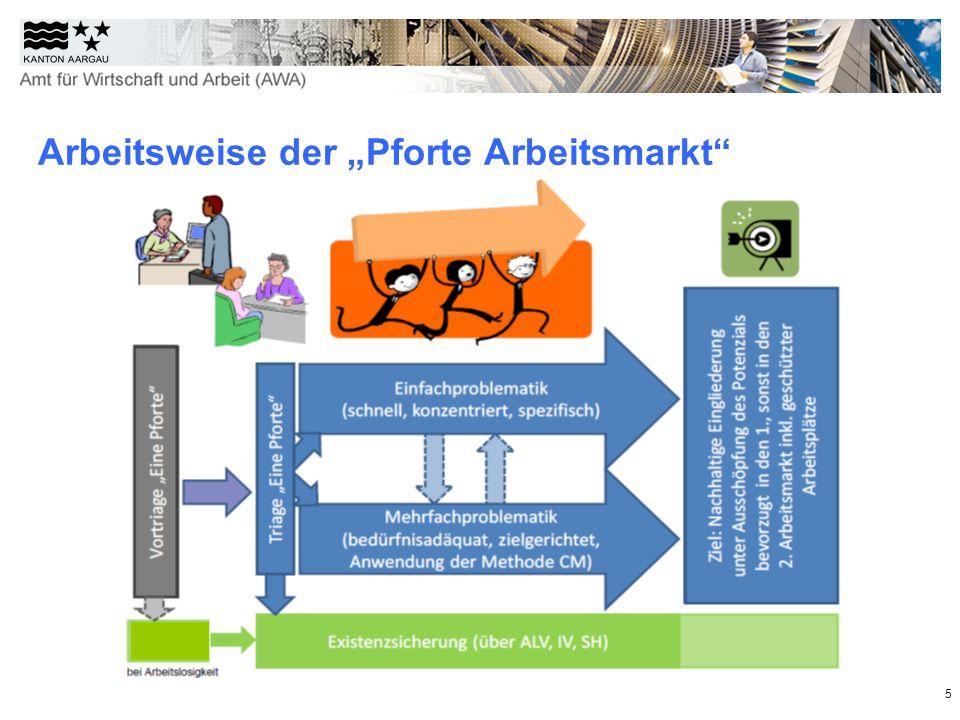5 Arbeitsweise der Pforte Arbeitsmarkt