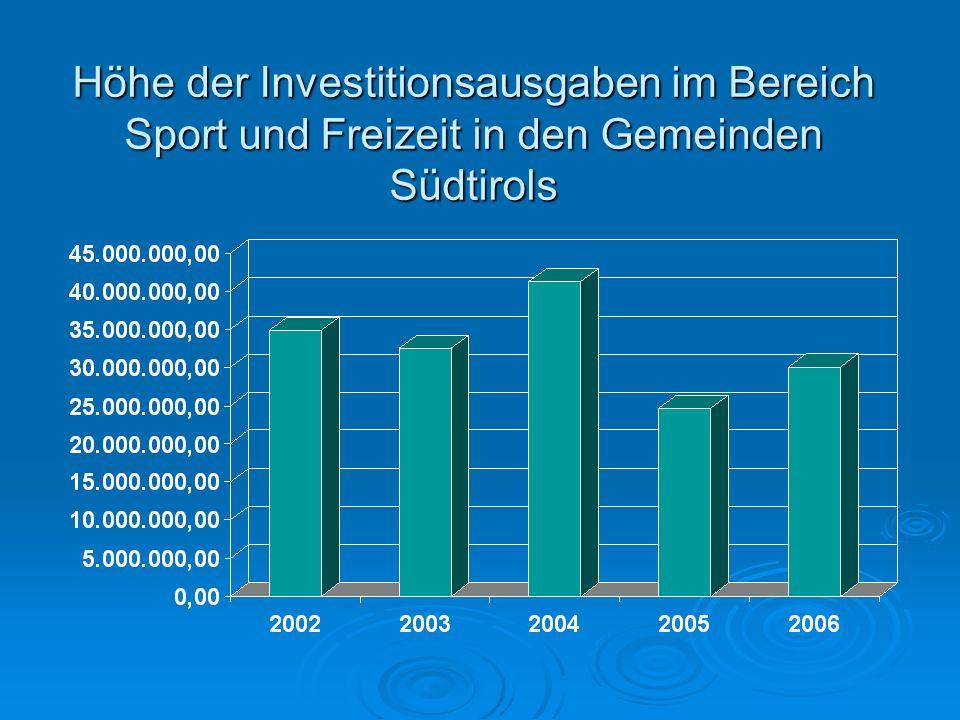 Höhe der Investitionsausgaben im Bereich Sport und Freizeit in den Gemeinden Südtirols