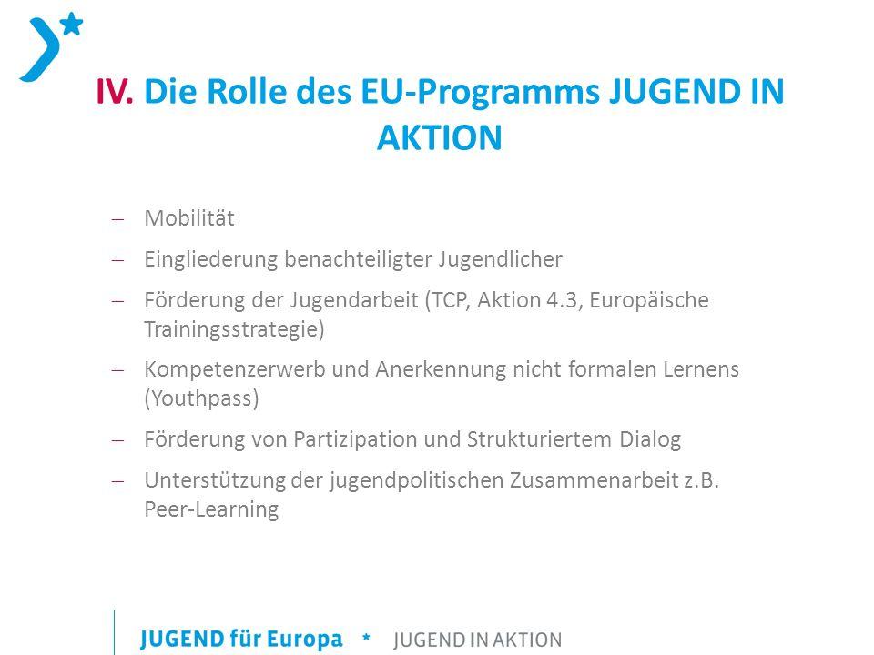 IV. Die Rolle des EU-Programms JUGEND IN AKTION Mobilität Eingliederung benachteiligter Jugendlicher Förderung der Jugendarbeit (TCP, Aktion 4.3, Euro
