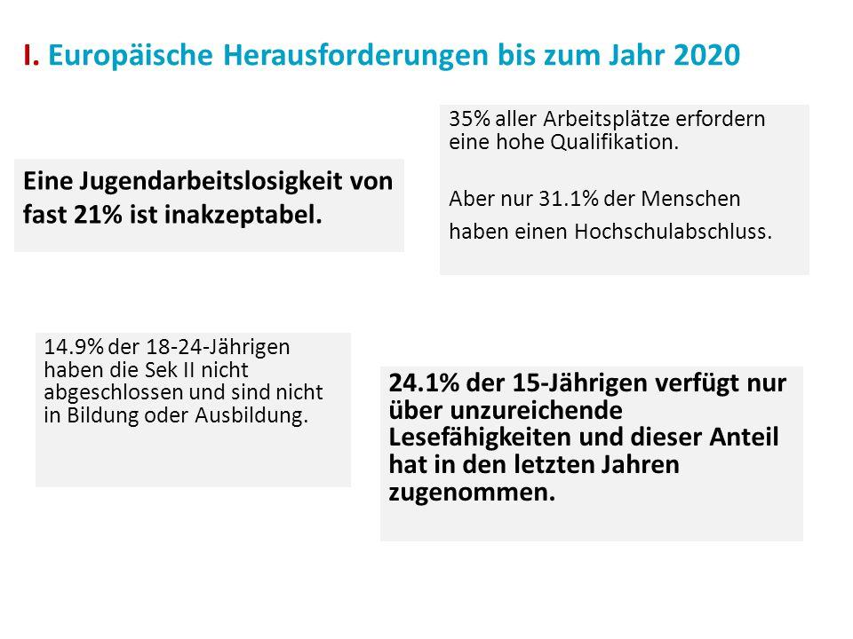 Eine Jugendarbeitslosigkeit von fast 21% ist inakzeptabel. 35% aller Arbeitsplätze erfordern eine hohe Qualifikation. Aber nur 31.1% der Menschen habe