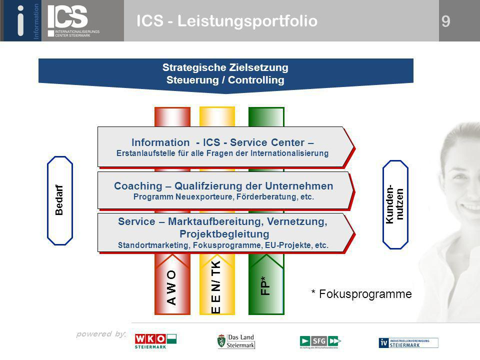 powered by : 9 ICS - Leistungsportfolio FP* E E N/ TK Information - ICS - Service Center – Erstanlaufstelle für alle Fragen der Internationalisierung