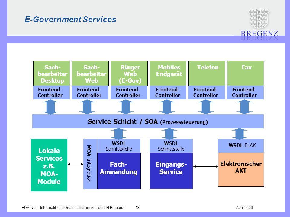 EDV-Neu - Informatik und Organisation im Amt der LH Bregenz 13April 2006 E-Government Services Service Schicht / SOA (Prozesssteuerung) Sach- bearbeit