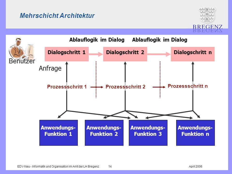 EDV-Neu - Informatik und Organisation im Amt der LH Bregenz 14April 2006 Mehrschicht Architektur Dialogschritt 1Dialogschritt 2Dialogschritt n Ablaufl